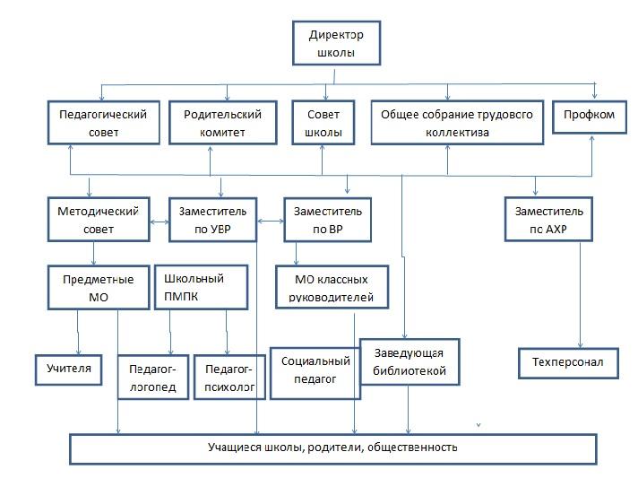 Структура Ушколы